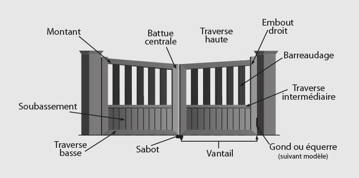 detail-portail-pvc